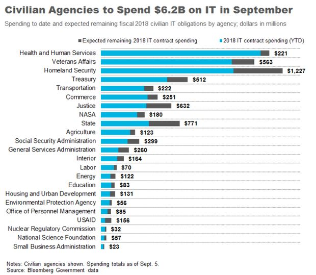 which agencies will spend big on it this month bloomberg government