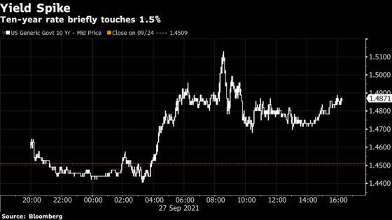 Bond Yield Spike Spurs Growth-Into-Value Rotation: Markets Wrap