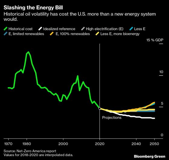 Getting U.S to Zero Carbon Will Take a$2.5 Trillion Investment by 2030