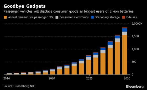 EVs to Top Consumer Electronics as Biggest Battery Users: Chart