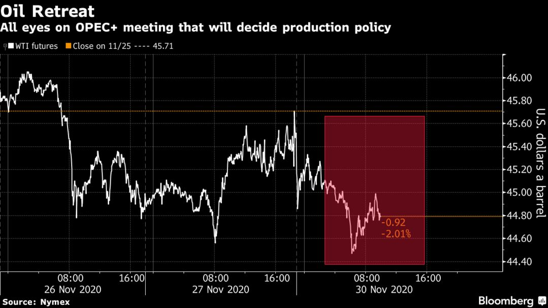 All eyes on OPEC+ meeting that will decide production policy