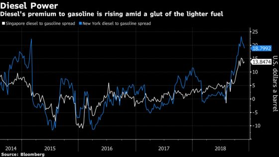 Shale Gluts and Ship Rules Make Heavy Sweet Oil an Unlikely Star