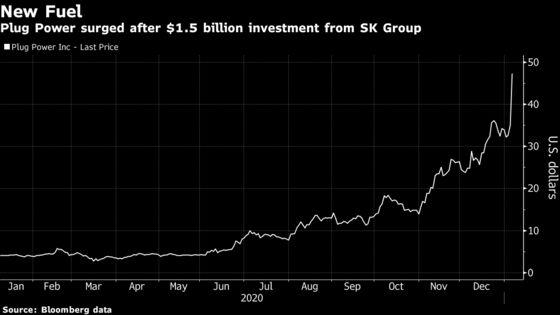 SK Group's $1.5 Billion Hydrogen Bet Adds Fuel to Surging Market