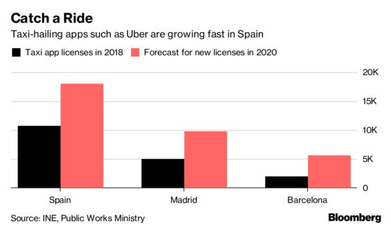 Uber Clampdown in Spain Hurts Refuge for Long-Term Unemployed