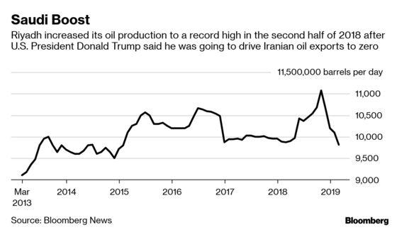 SaudisPlan Cautious Response to U.S. Action on Iran Oil