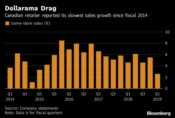 Dollarama Sales Slowdown a Rare Misstep for Retail Juggernaut