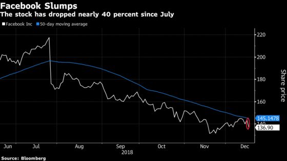 Facebook Has Biggest Plunge Since July as `Another Shoe' Drops