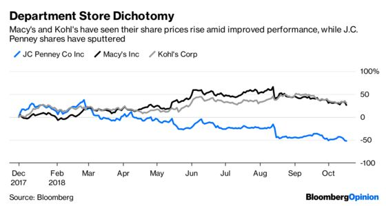 J.C. Penney Needs to Prove It's Not the Next Sears