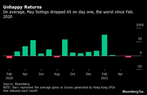 China's Tech Crackdown Is Cooling Hong Kong's IPO Market