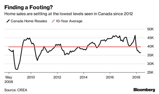 Toronto Sales Rebound Signals Canadian Housing Is Stabilizing