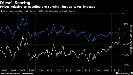 Emmanuel Macron Suffers Some Rotten Luck in the Oil Market