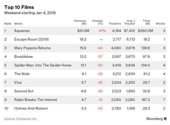 'Aquaman' Wins the Box Office Again