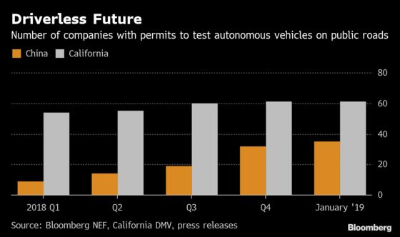 Chinese People More Willing to Embrace Self-Driving Future Than Americans