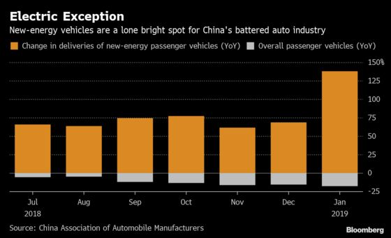 Electric Cars Are China Auto Industry's Lone Bright Spot