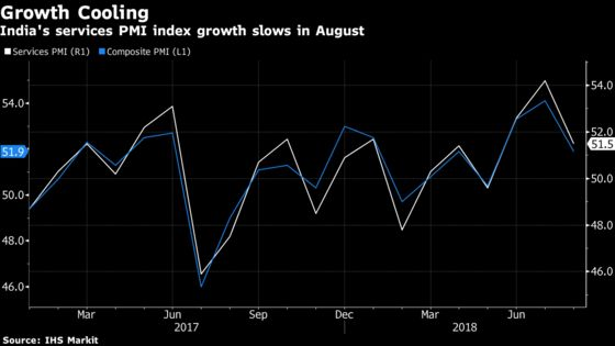 India's Services Gauge Rises at Slower Pace in Signs of Cooling