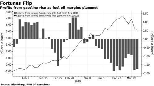 Profits from gasoline rise as fuel oil margins plummet