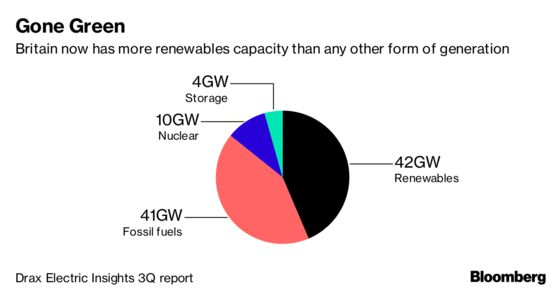 Britain Now Has More Green Capacity Than Any Other Power Source