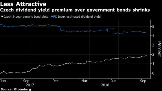 Rate-Hike Hat Trick Turns Costly Czech Debt Into Cheap Haven