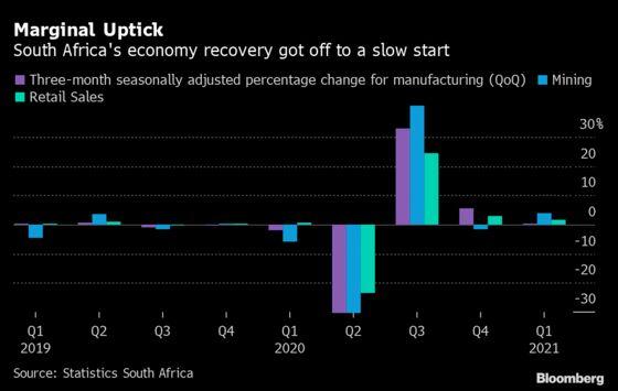 S. Africa Data Suggest Marginal First-Quarter Growth