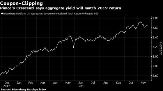 Pimco Guru Calls a Turning Point for Bond-Market Returns in 2019