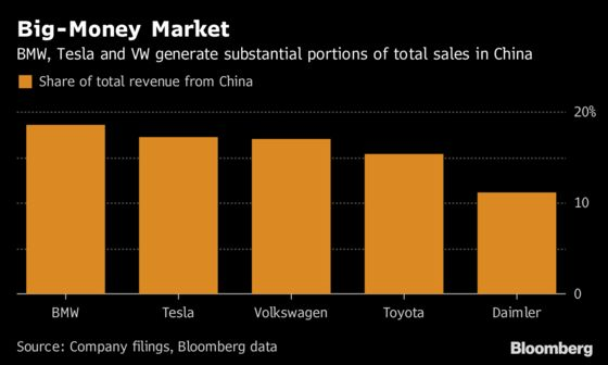 China's Lower Car Tariffs Mean More to BMW Than Ford, Tesla