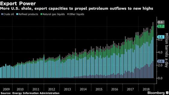 U.S. Petroleum Exports May Surpass Saudis by Year-End: Rystad
