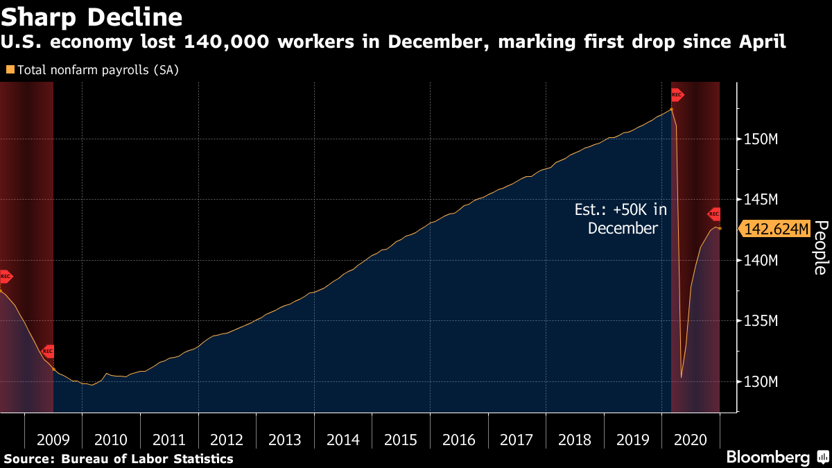 U.S. economy lost 140,000 workers in December, marking first drop since April