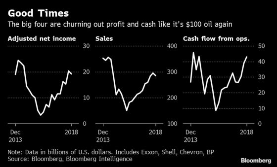 Oil Giants Are Pumping Out Torrents of Cash