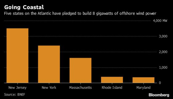 New Jersey Edges Toward Wind Farms Off Its Tourist-Prized Shores