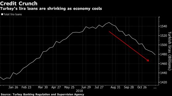 Lira Has Steadied But Summer Plunge Hangs on Turkish Growth