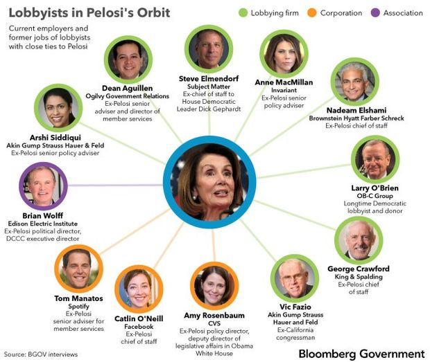 New Congress, Old Connections: House Leaders' Influence Networks | ITCON