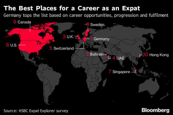 Britain Is Great for Expats Despite Brexit Changes, HSBC Says