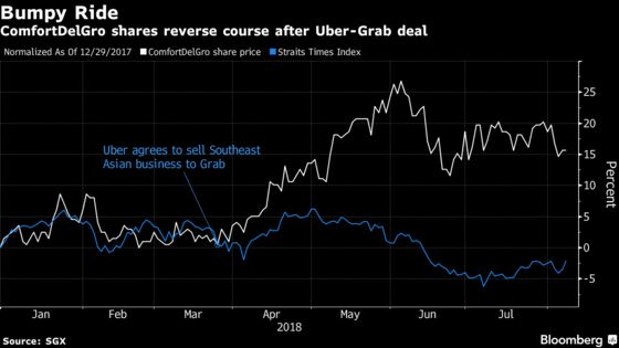 Singapore's Best Stock Rises From the Ashes of Uber's Demise