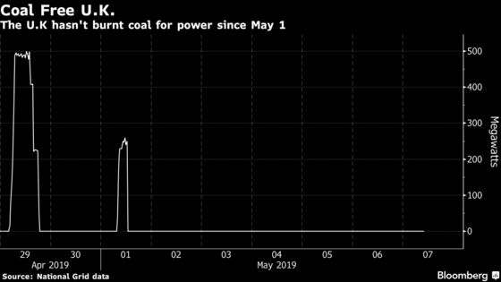 U.K. Sets Record for Life Without Coal