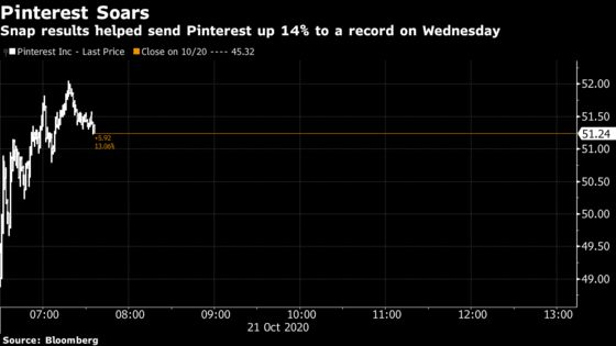 Social Media Stocks Jump After Snap Results Suggest Ad Strength