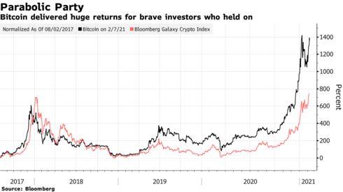 Bitcoin entregó enormes ganancias para valientes inversores que aguantaron