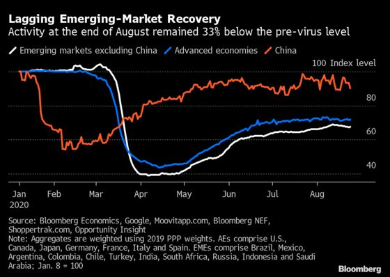 Charting the Global Economy: Rebound Signs Come With a Caveat