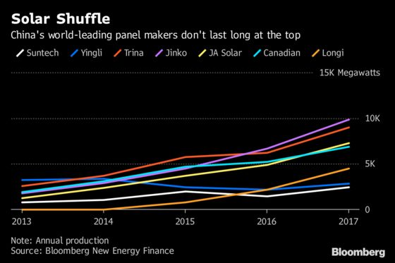Too Big to Succeed: Solar Titans Flop When They Climb to Top
