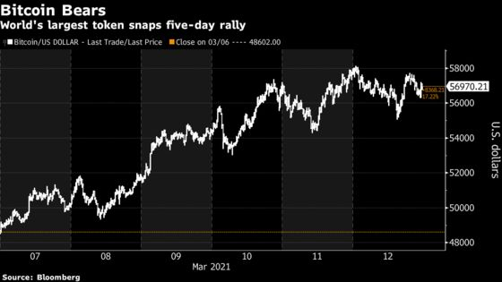 Bitcoin Snaps Five-Day Rally After Flirting With Record High