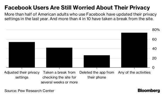 Facebook Users Still Fear for Their Privacy