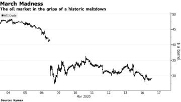 Image result for Demand Collapse Pins Oil Below $30 Amid Deepening Global Rout march madness