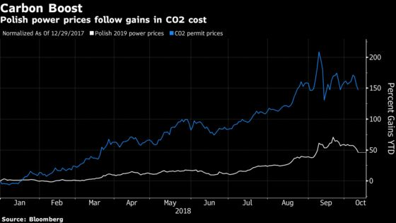 Polluting Giant Turns to Green Energy to Escape EU Carbon Risk