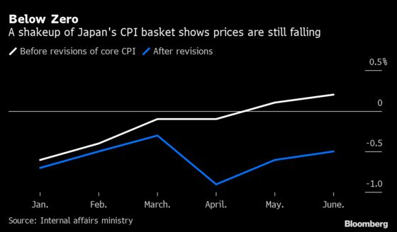 Government's New Math Shows Japan Inflation Back Below Zero