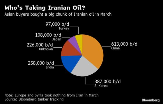Iran Oil Buyers Stay on Sidelines as Waiver Decision Looms