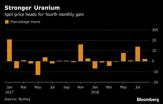 Uranium Set for Best Run Since 2014 as Miners Buy After Halts