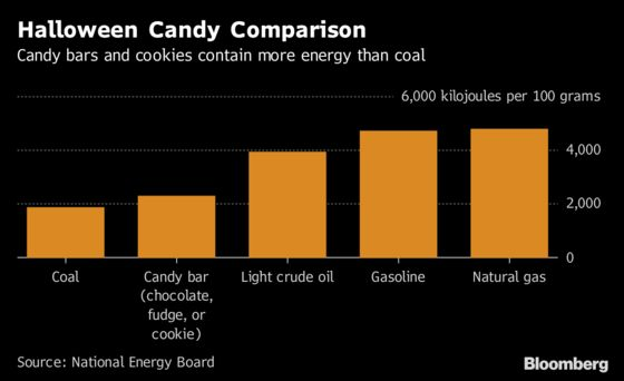 Forget Coal – Halloween Candy Could Heat 570 Canadian Homes