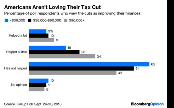The Democrats' Options for Repealingthe Trump Tax Cut