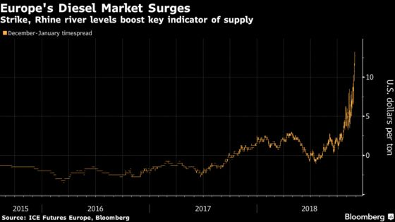 Europe's Diesel Woes Deepen as Strike Halts French Oil Refinery