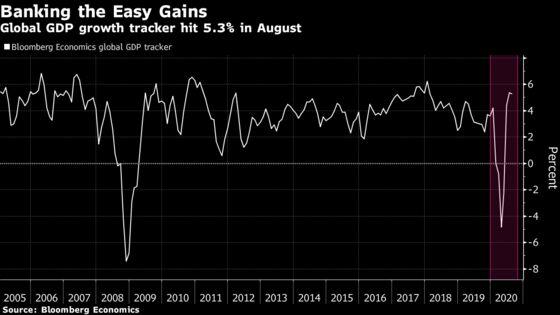 Global GDP Tracker at Peak Growth, Hard Yards Lie Ahead