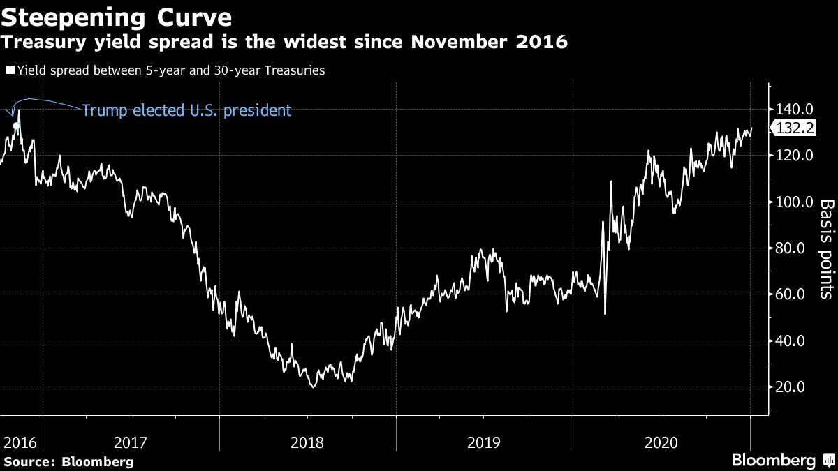 Treasury yield spread is the widest since November 2016